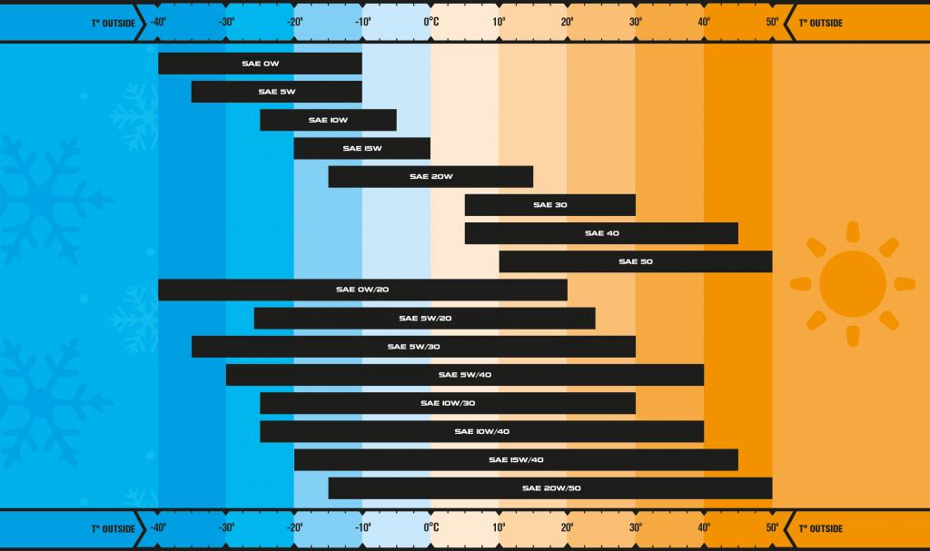 SAE Viscocity Chart