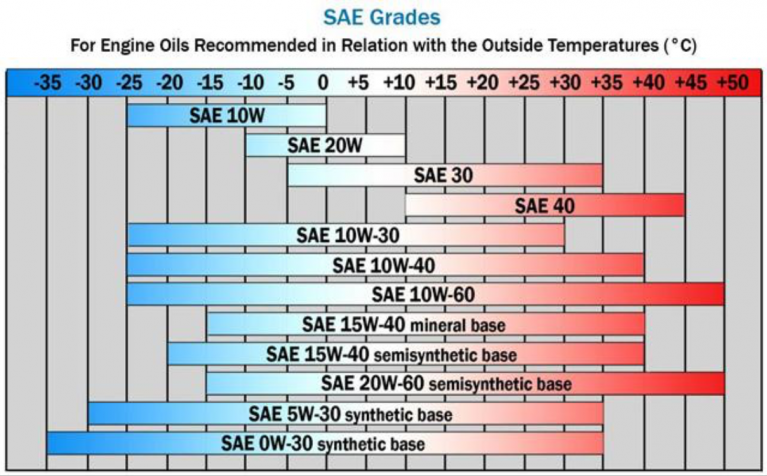 0W20, 5W20 viscosity chart